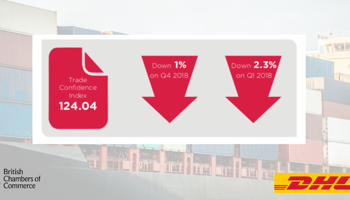 BCC/DHL: Weak first quarter for UK exporters